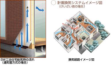 SW工法住宅給気時の流れ 換気経路イメージ図