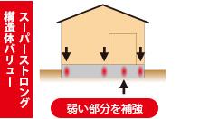 建物の形状や大きさに応じて基礎を配置し、強度不足の場合は配筋の補強