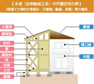 【木造(在来軸組工法)の戸建住宅の例 】2階建ての場合の骨組み(子屋根、軸組、床組)等の構成
