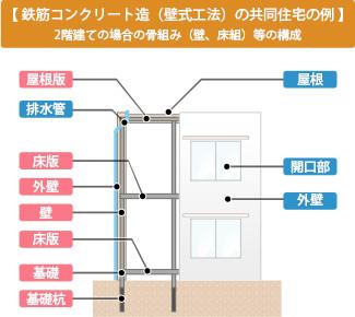 【鉄筋コンクリート造(壁式工法)の共同住宅の例 】2階建ての場合の骨組み(壁、床組)等の構成