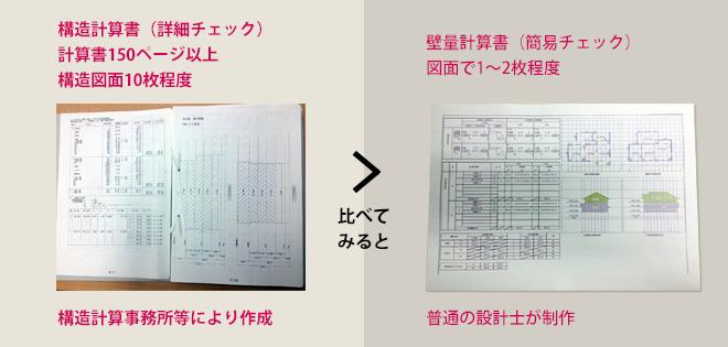 全棟で構造計算(許容応力度計算)を行い、耐震の最高等級である耐震等級3を取得