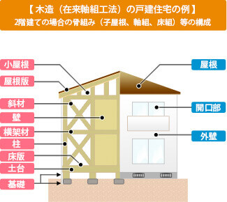 住宅瑕疵担保責任保険加入で安心を保証